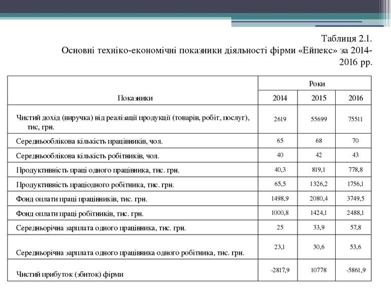 Таблиця 2.1. Основні техніко-економічні показники діяльності фірми «Ейпекс» з...