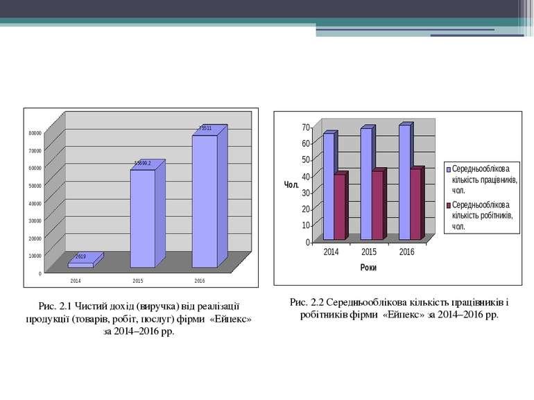 Рис. 2.1 Чистий дохід (виручка) від реалізації продукції (товарів, робіт, пос...