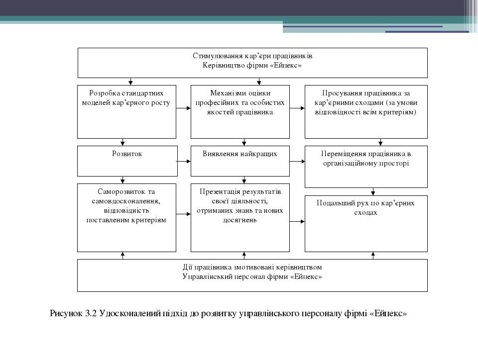 Рисунок 3.2 Удосконалений підхід до розвитку управлінського персоналу фірмі «...