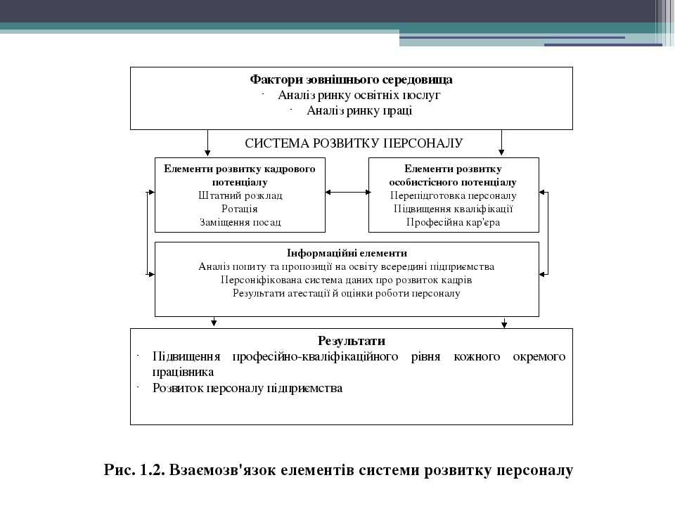 Рис. 1.2. Взаємозв'язок елементів системи розвитку персоналу Фактори зовнішнь...