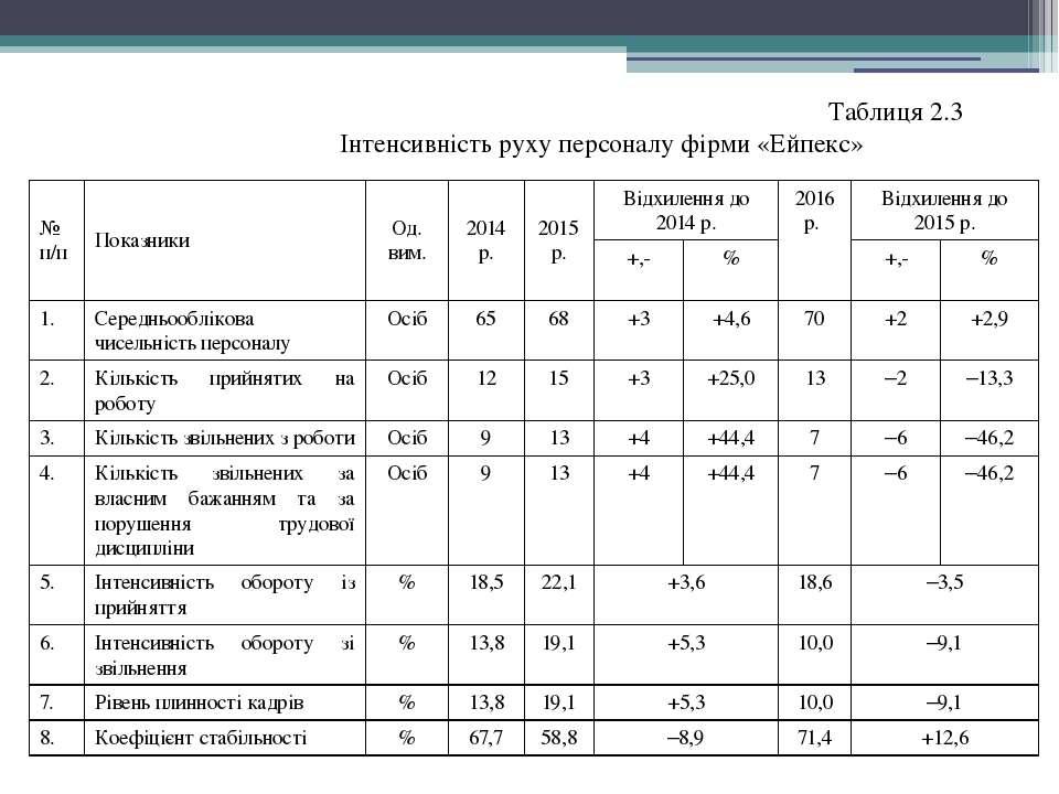 Таблиця 2.3 Інтенсивність руху персоналу фірми «Ейпекс» № п/п Показники Од. в...