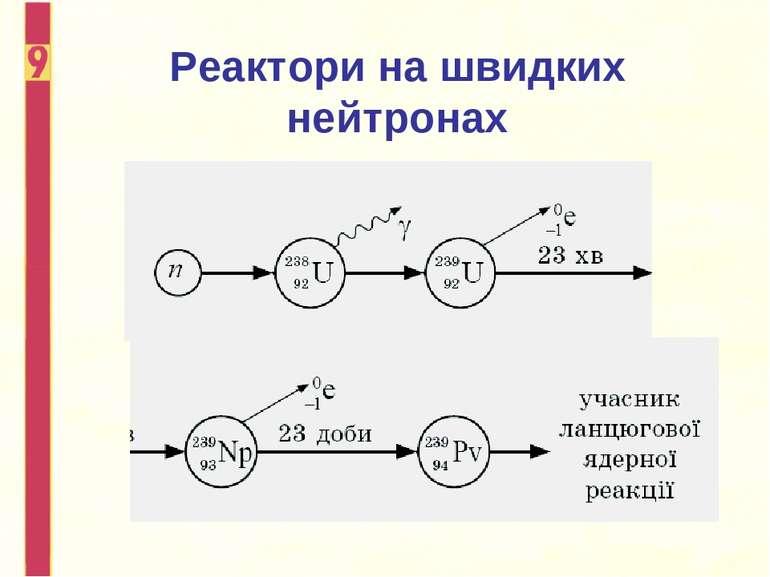 Реактори на швидких нейтронах