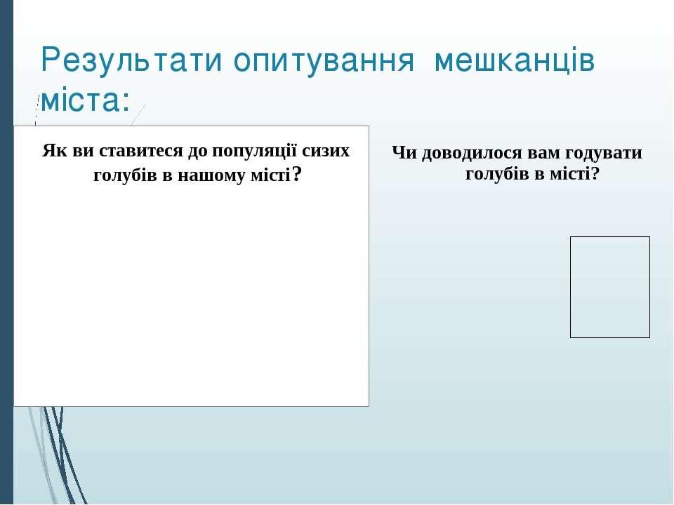 Результати опитування мешканців міста: