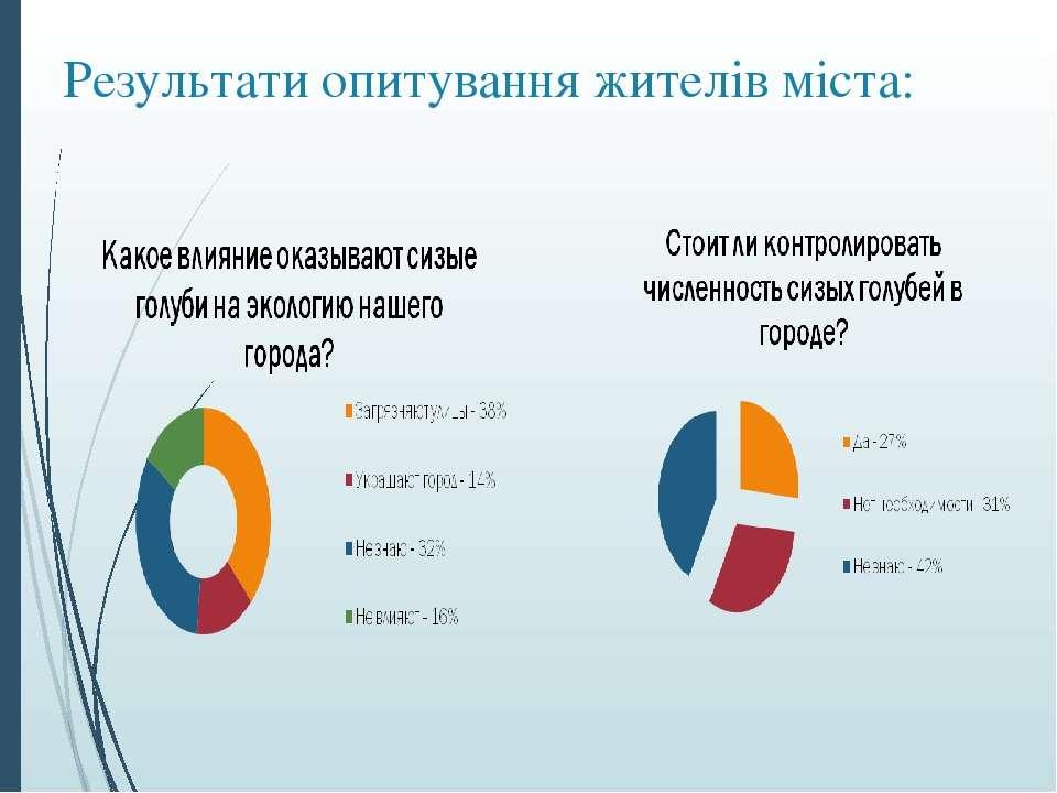 Результати опитування жителів міста: