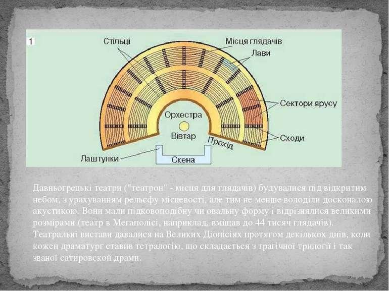 """Давньогрецькі театри (""""театрон"""" - місця для глядачів) будувалися під відкрити..."""