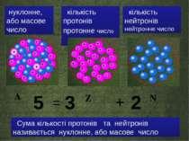 Z кількість протонів протонне число кількість нейтронів нейтронне число А N С...