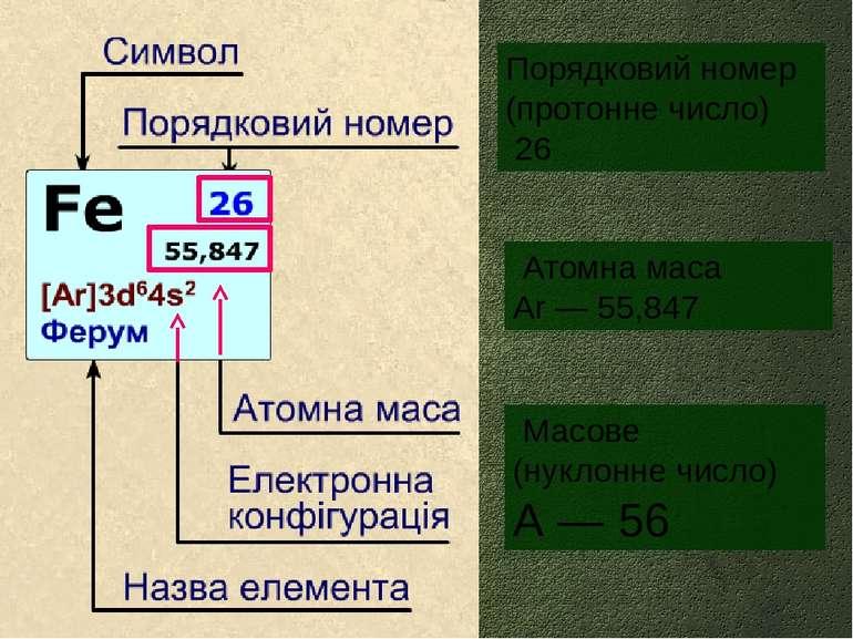 Масове (нуклонне число) А ― 56 Атомна маса Аr ― 55,847 Порядковий номер (прот...