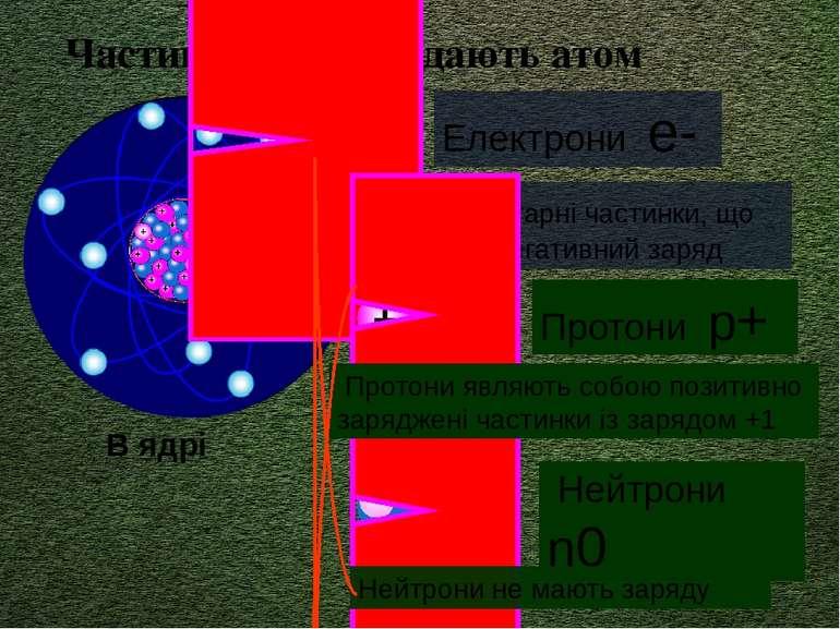 Частинки, що складають атом Електрони е- Елементарні частинки, що несуть нега...