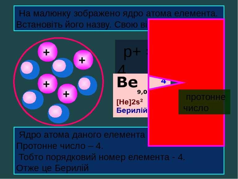 + + + + На малюнку зображено ядро атома елемента. Встановіть його назву. Свою...