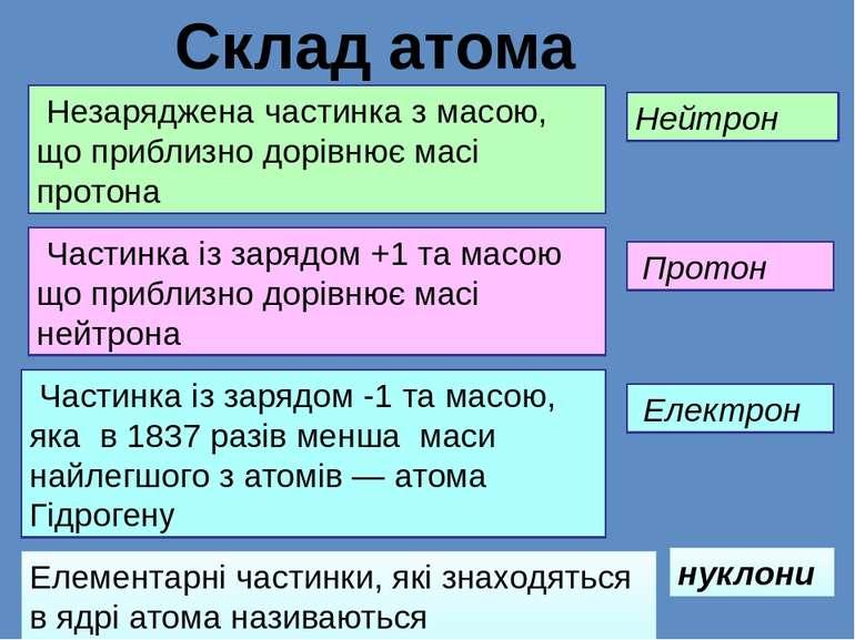 Незаряджена частинка з масою, що приблизно дорівнює масі протона Нейтрон Част...