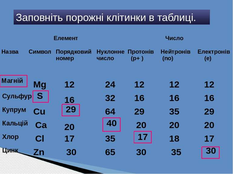 Заповніть порожні клітинки в таблиці. Mg 12 24 12 12 12 Сульфур 16 32 16 16 1...