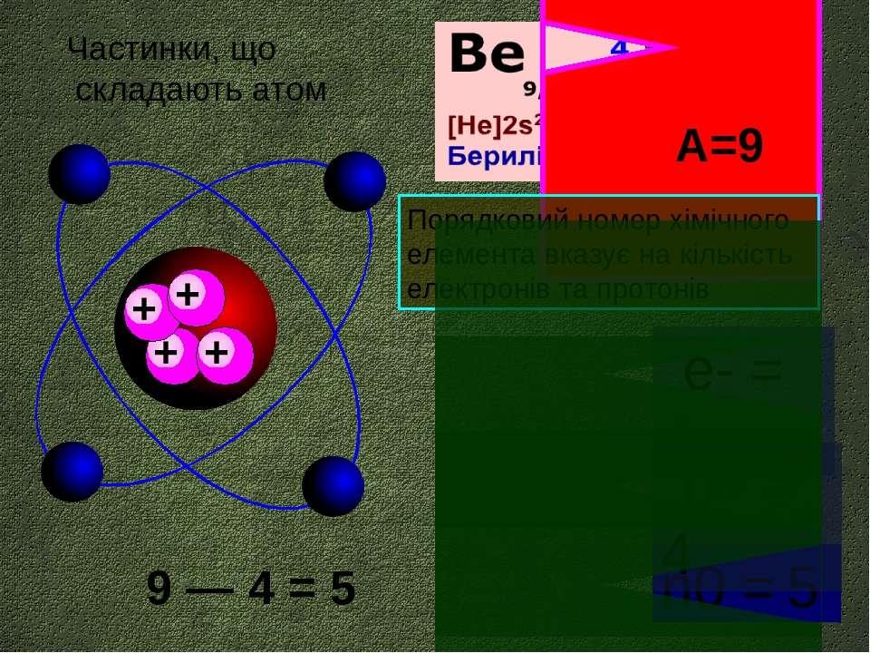 е- = 4 протонів А=9 Порядковий номер хімічного елемента вказує на кількість е...