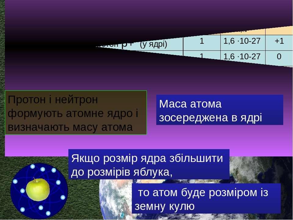 маса протона дорівнює масі нейтрона Протон і нейтрон формують атомне ядро і в...