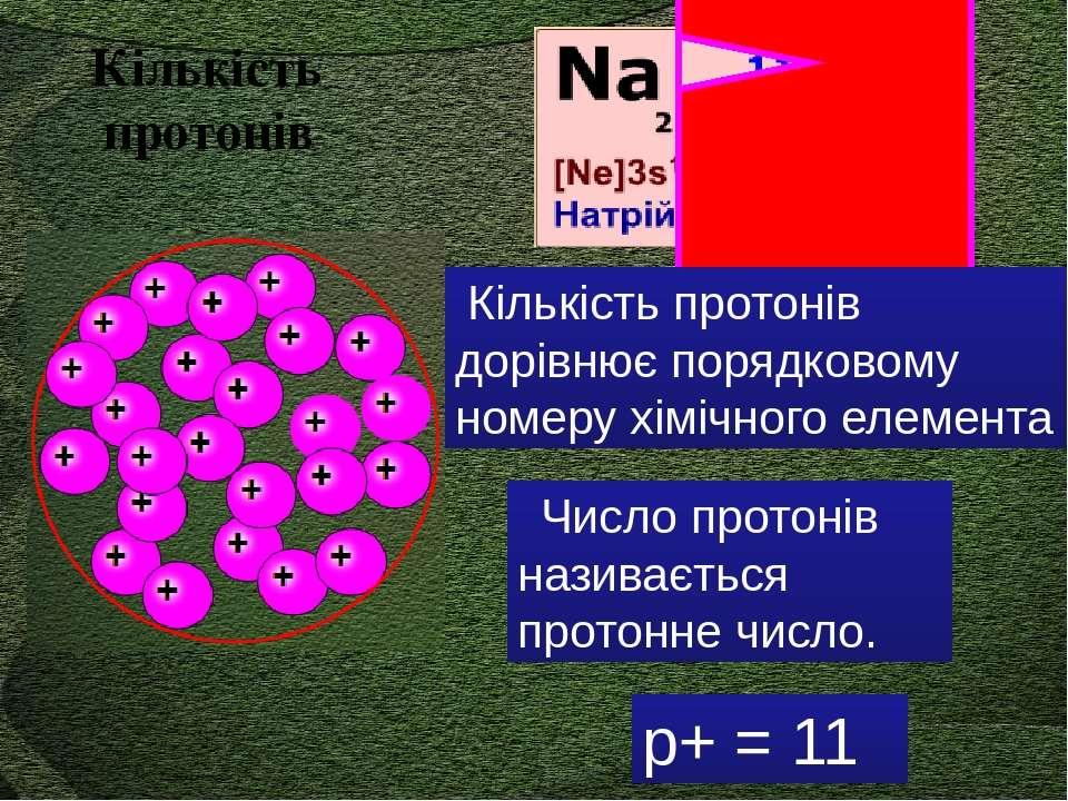 Z Число протонів називається протонне число. р+ = 11 Кількість протонів дорів...