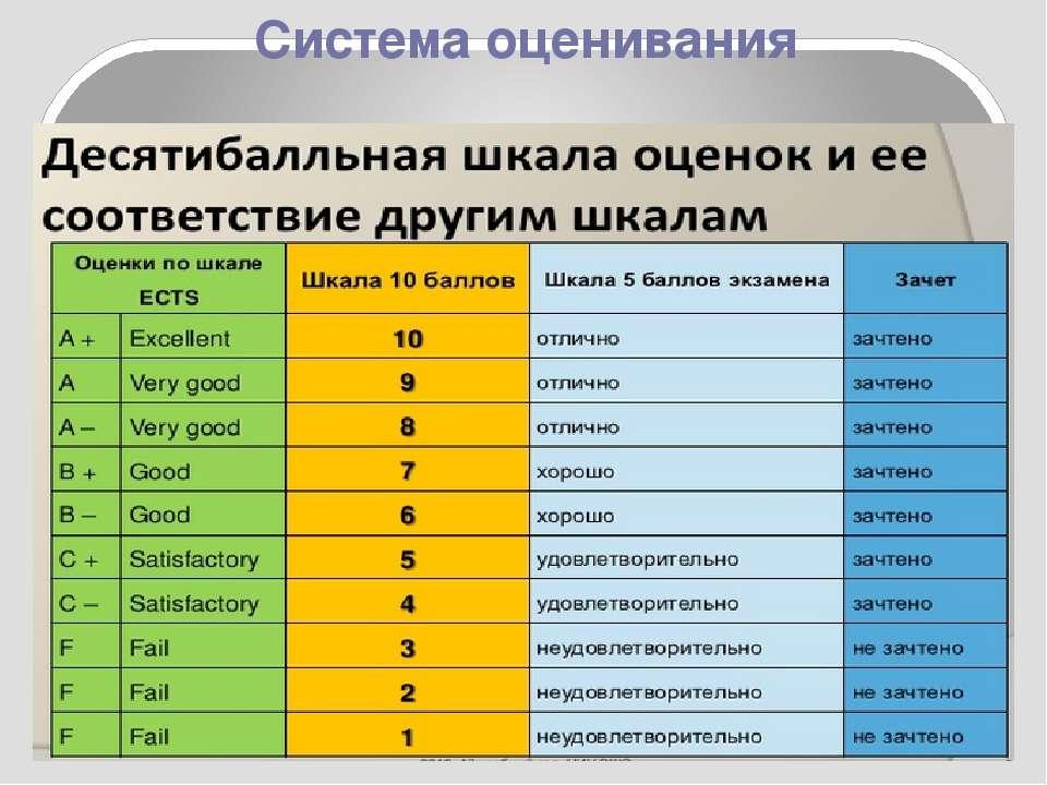 Система оценивания