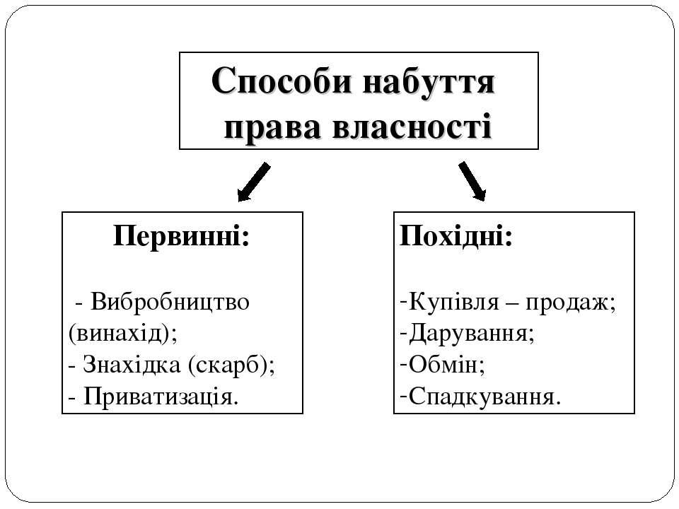 Способи набуття права власності Первинні: - Вибробництво (винахід); - Знахід...