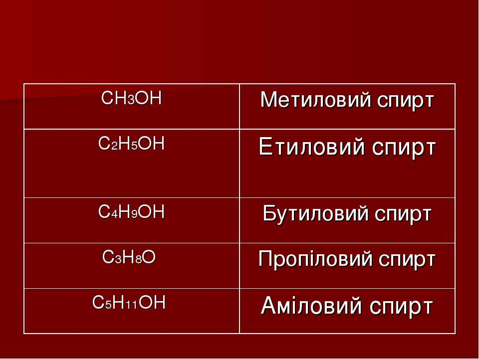CH3OH Метиловий спирт C2H5OH Етиловий спирт C4H9OH Бутиловий спирт С3Н8О Проп...