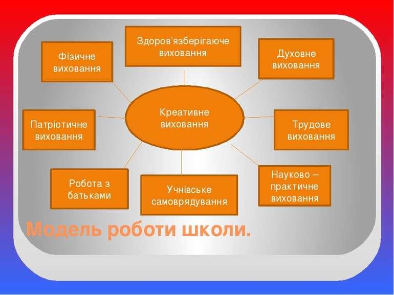 Модель роботи школи. Учнівське самоврядування Здоров'язберігаюче виховання На...