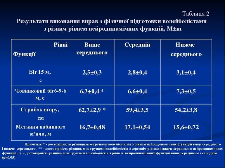 Таблиця 2 Результати виконання вправ з фізичної підготовки волейболістами з р...