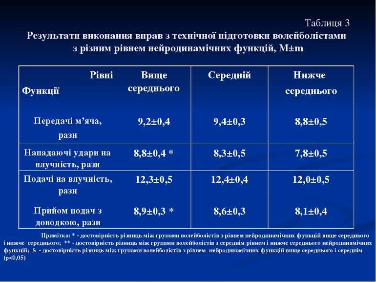 Таблиця 3 Результати виконання вправ з технічної підготовки волейболістами з ...