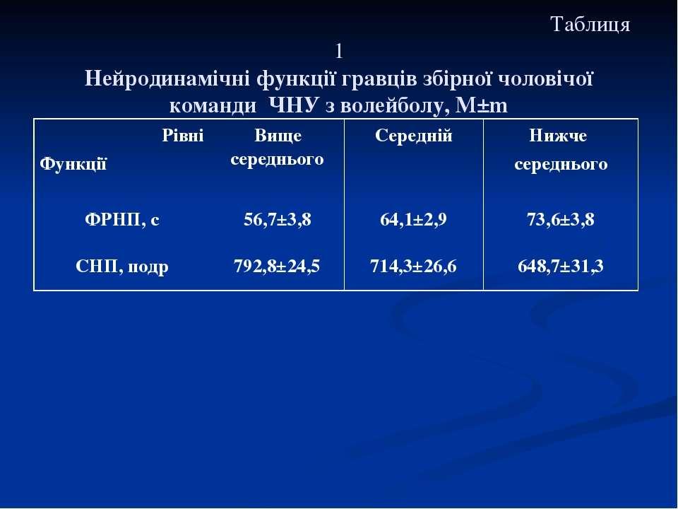 Таблиця 1 Нейродинамічні функції гравців збірної чоловічої команди ЧНУ з воле...
