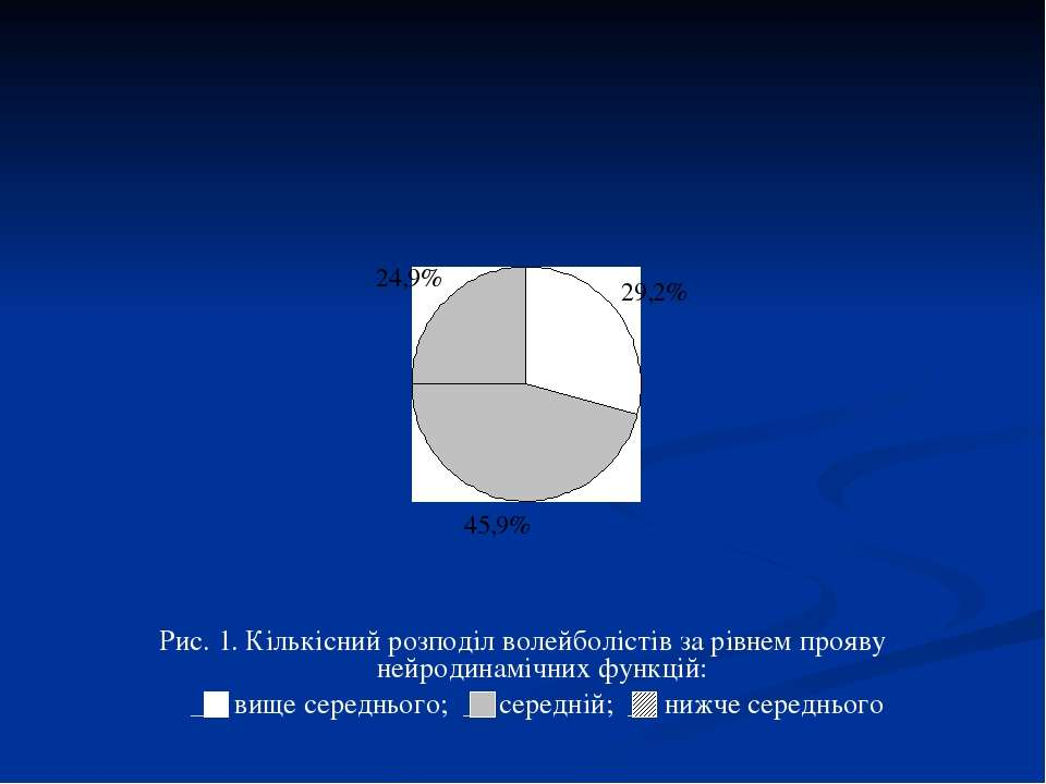 Рис. 1. Кількісний розподіл волейболістів за рівнем прояву нейродинамічних фу...