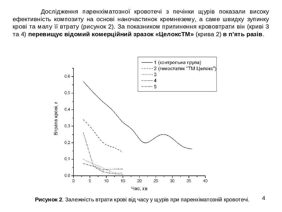 * Дослідження паренхіматозної кровотечі з печінки щурів показали високу ефект...