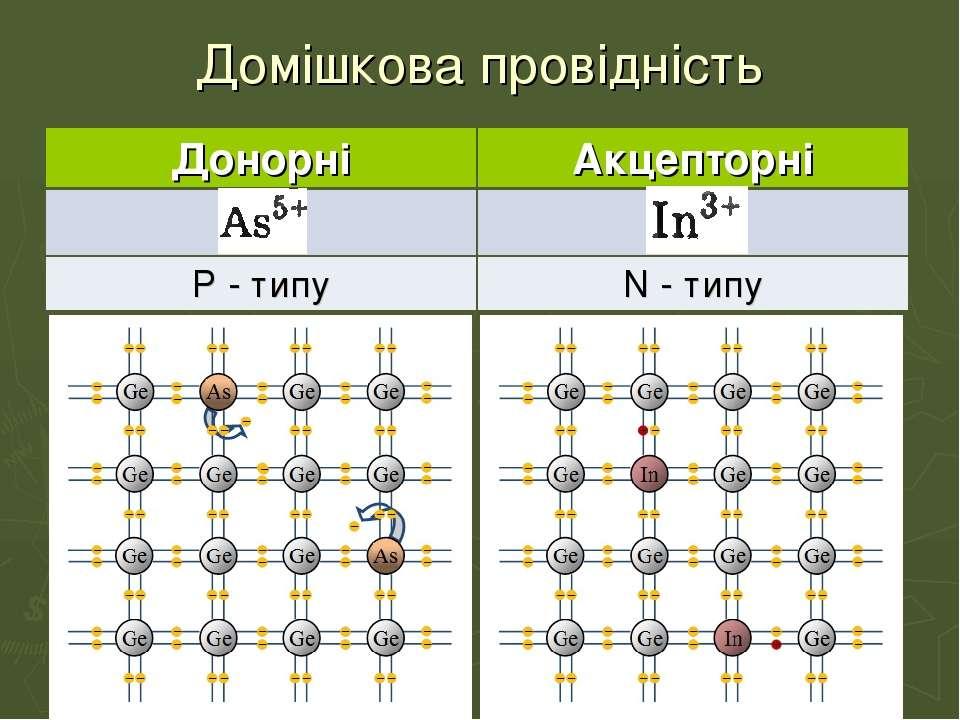 Домішкова провідність Донорні Акцепторні P - типу N - типу