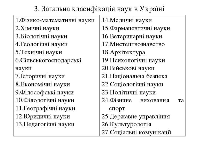 3. Загальна класифікація наук в Україні Фізико-математичні науки Хімічні наук...