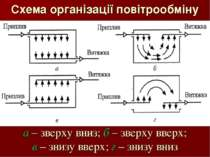 Схема організації повітрообміну а – зверху вниз; б – зверху вверх; в – знизу ...