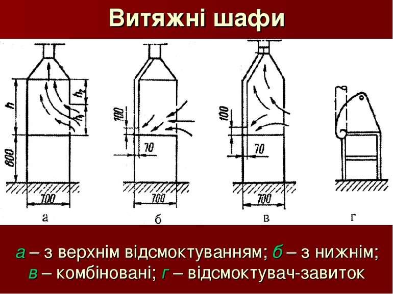 Витяжні шафи а – з верхнім відсмоктуванням; б – з нижнім; в – комбіновані; г ...