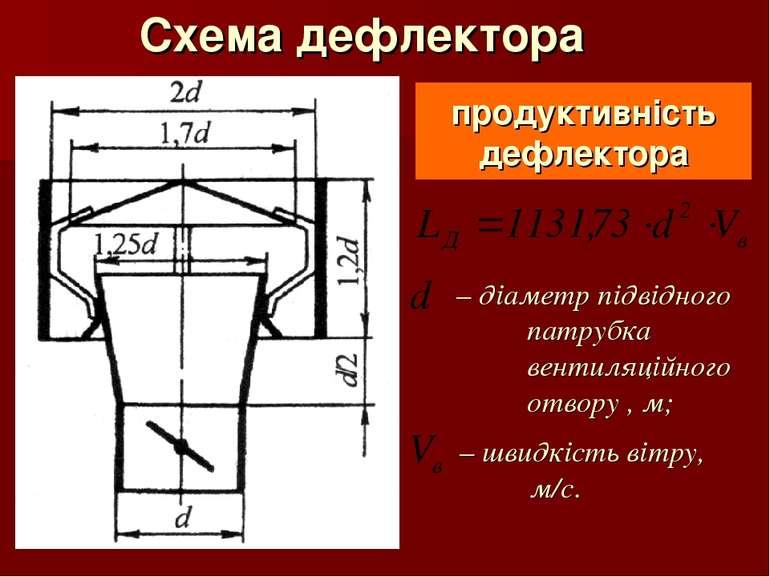 Схема дефлектора продуктивність дефлектора – діаметр підвідного патрубка вент...