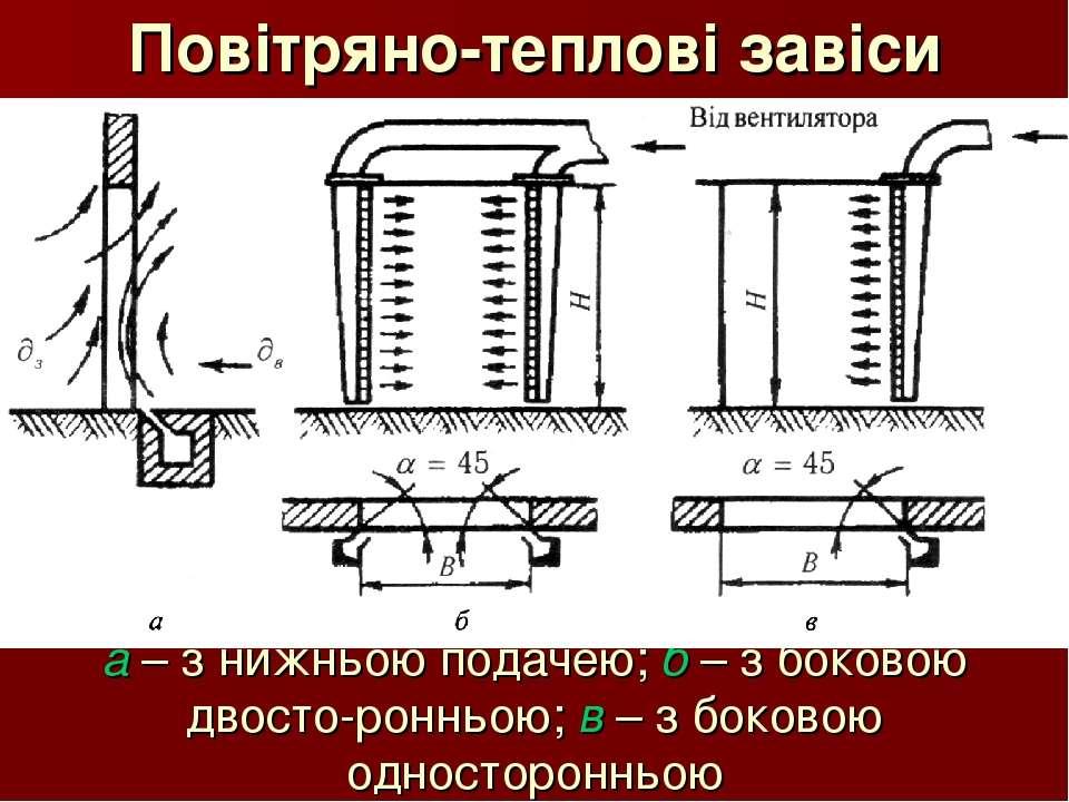 Повітряно-теплові завіси а – з нижньою подачею; б – з боковою двосто-ронньою;...