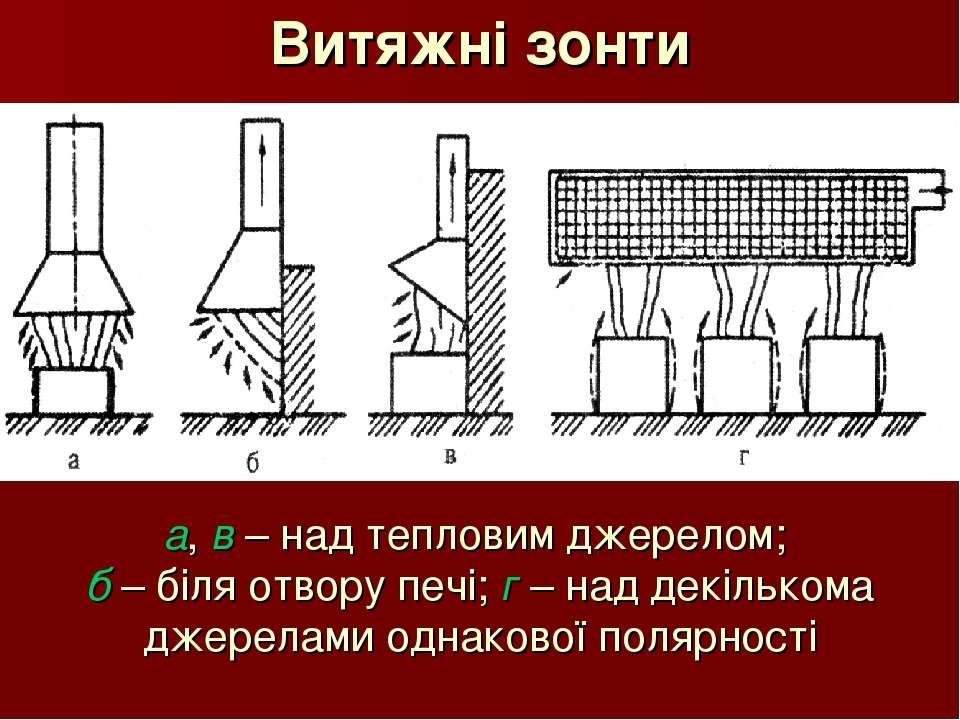 Витяжні зонти а, в – над тепловим джерелом; б – біля отвору печі; г – над дек...