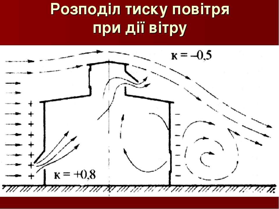 Розподіл тиску повітря при дії вітру