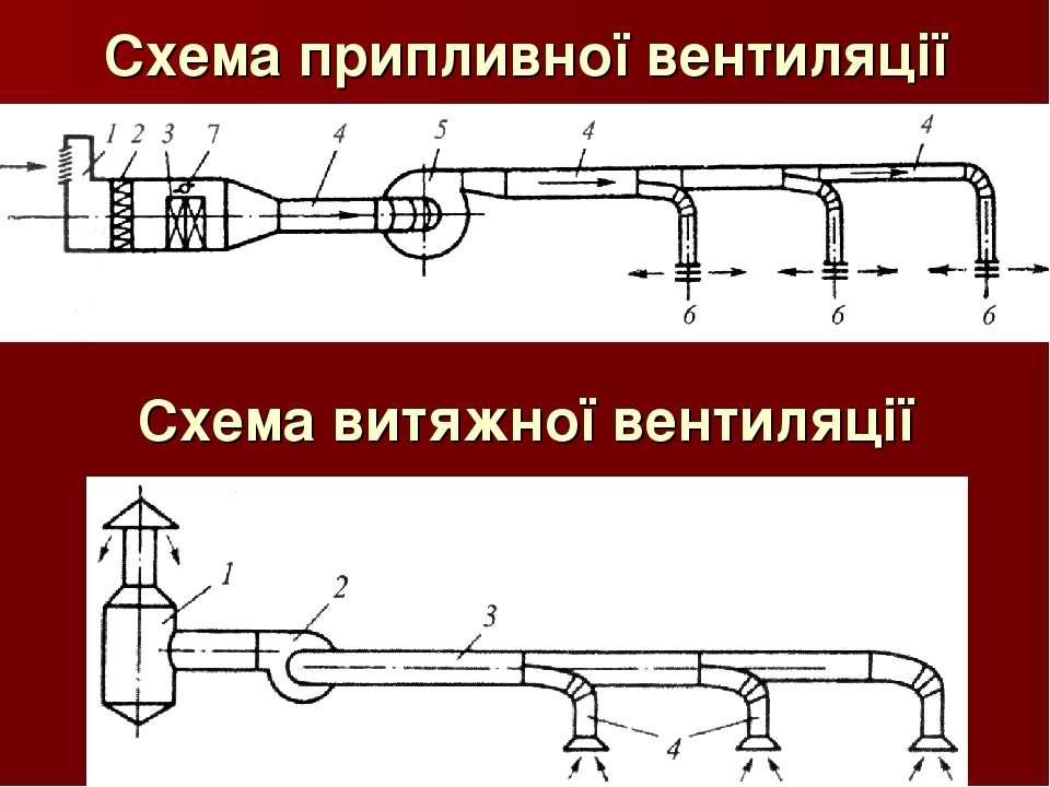 Схема припливної вентиляції Схема витяжної вентиляції