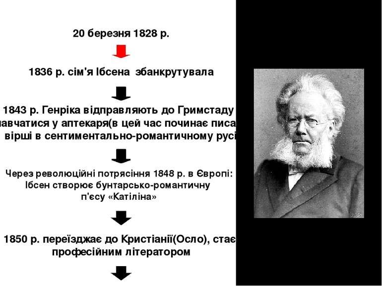 20 березня 1828 р. 1836 р. сім'я Ібсена збанкрутувала 1843 р. Генріка відправ...