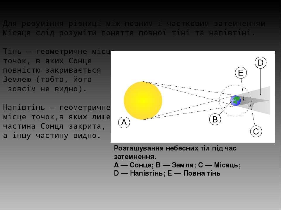 Для розуміння різниці між повним і частковим затемненням Місяця слід розуміти...