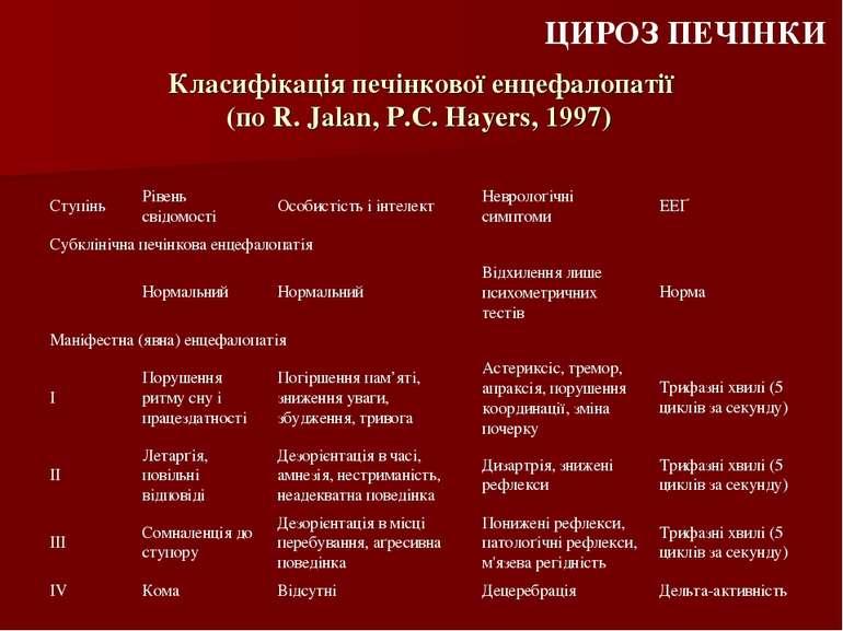 Класифікація печінкової енцефалопатії (по R. Jalan, P.C. Hayers, 1997)