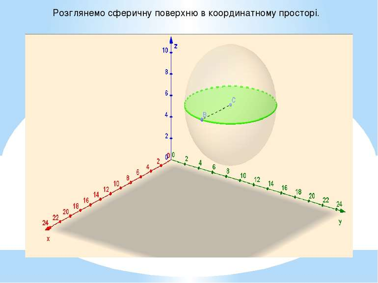 Розглянемо сферичну поверхню в координатному просторі.
