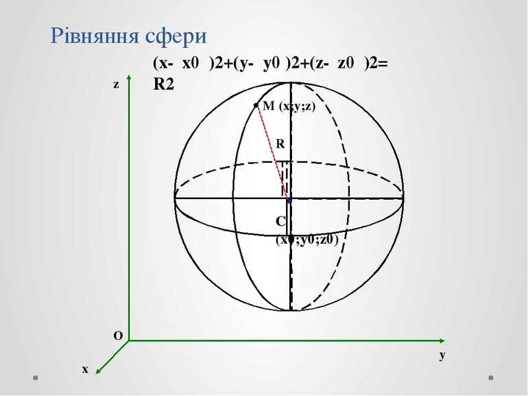 Рівняння сфери (x- x0 )2+(y- y0 )2+(z- z0 )2= R2 O M (x;y;z) C (x0;y0;z0) R