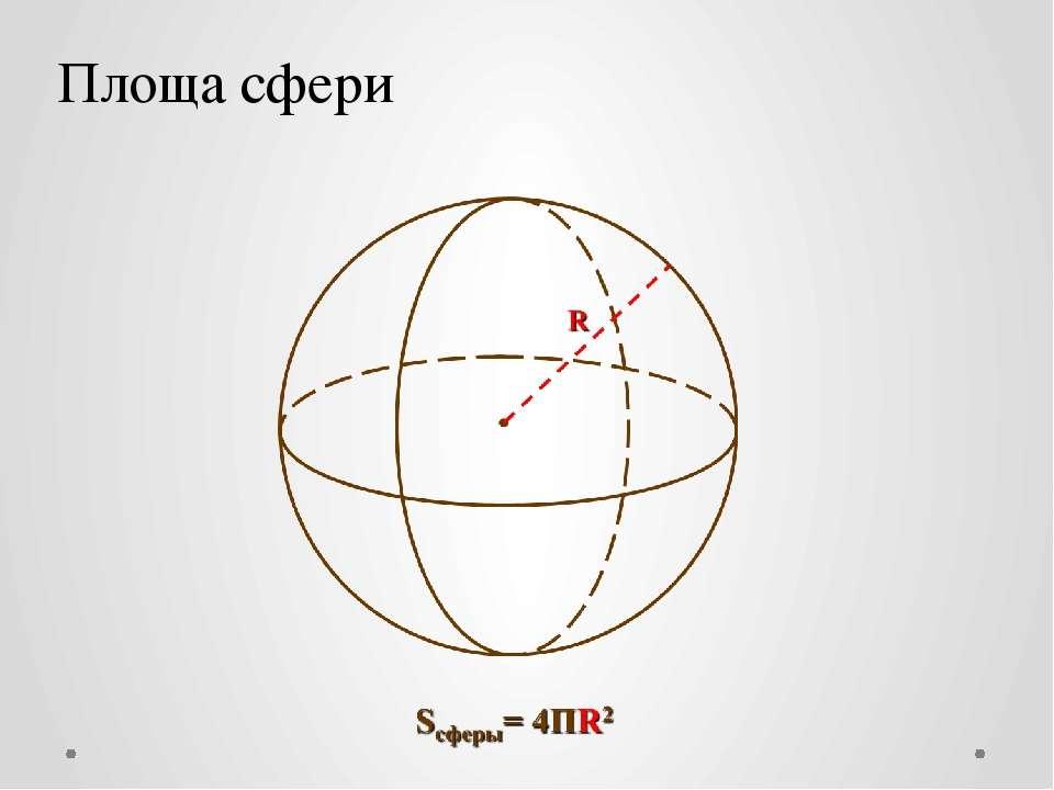 Площа сфери