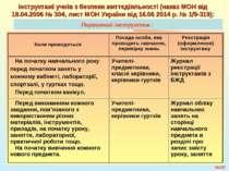 Первинний інструктаж : №* Інструктажі учнів з безпеки життєдіяльності (наказ ...