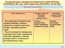 Цільовий інструктаж: №* Інструктажі учнів з безпеки життєдіяльності (наказ МО...