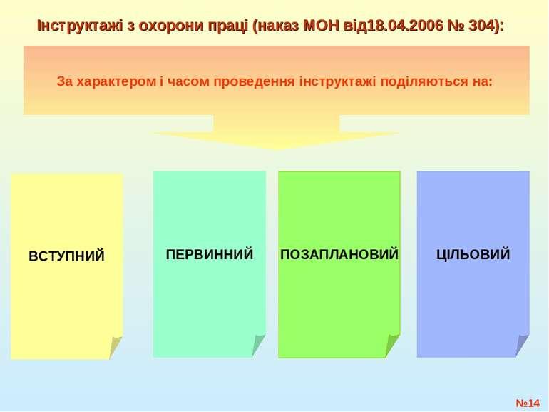 №* Інструктажі з охорони праці (наказ МОН від18.04.2006 № 304): За характером...