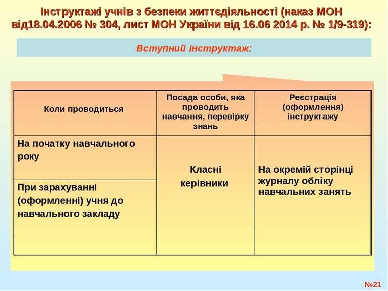 Вступний інструктаж: №* Інструктажі учнів з безпеки життєдіяльності (наказ МО...