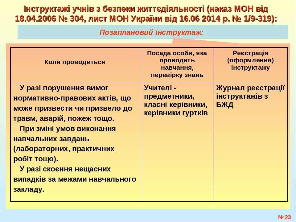 Позаплановий інструктаж: №* Інструктажі учнів з безпеки життєдіяльності (нака...
