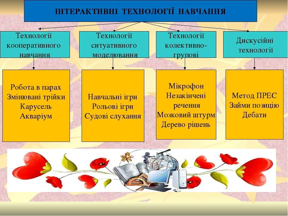 ІНТЕРАКТИВНІ ТЕХНОЛОГІЇ НАВЧАННЯ Технології кооперативного навчання Технологі...