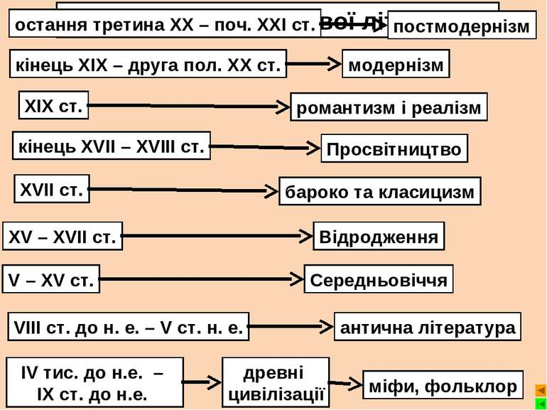 IV тис. до н.е. – ІХ ст. до н.е. Етапи розвитку світової літератури древні ци...