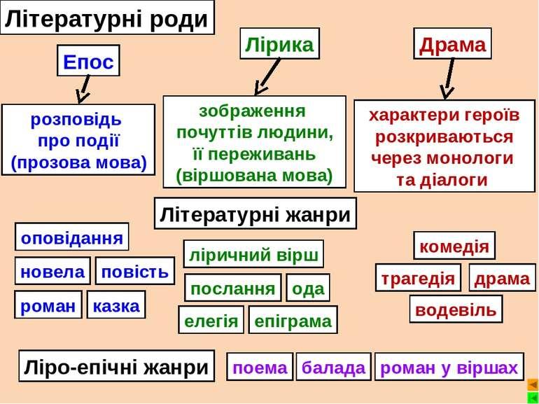 Літературні роди Епос розповідь про події (прозова мова) оповідання новела по...